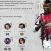 Najskuplji transferi u istoriji fudbala