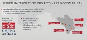 FETO struktura u zemljama Zapadnog Balkana