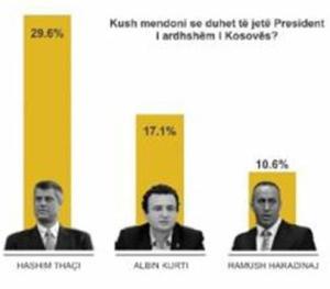 KDI: Thaçi najpoželjniji za predsjednika