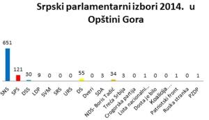 Retrospektiva: Gora i srpski izbori