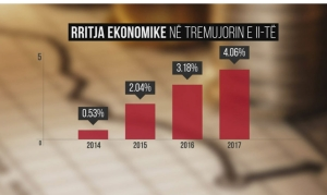 Albania increased economic growth more than 4%, highest since 2012